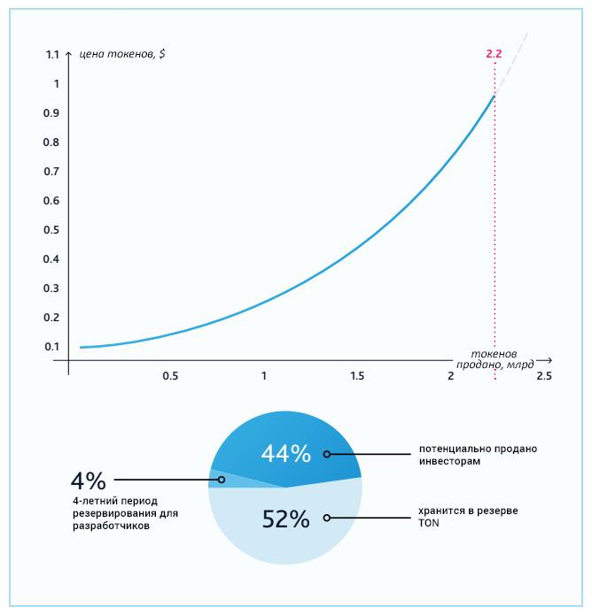 корреляция стоимости gram с количеством проданных токенов